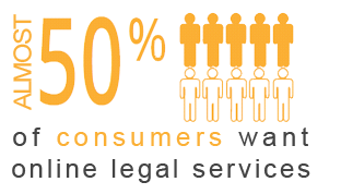 50% of consumers want online legal services
