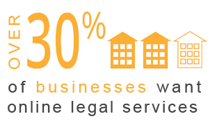 30% of businesses want legal services