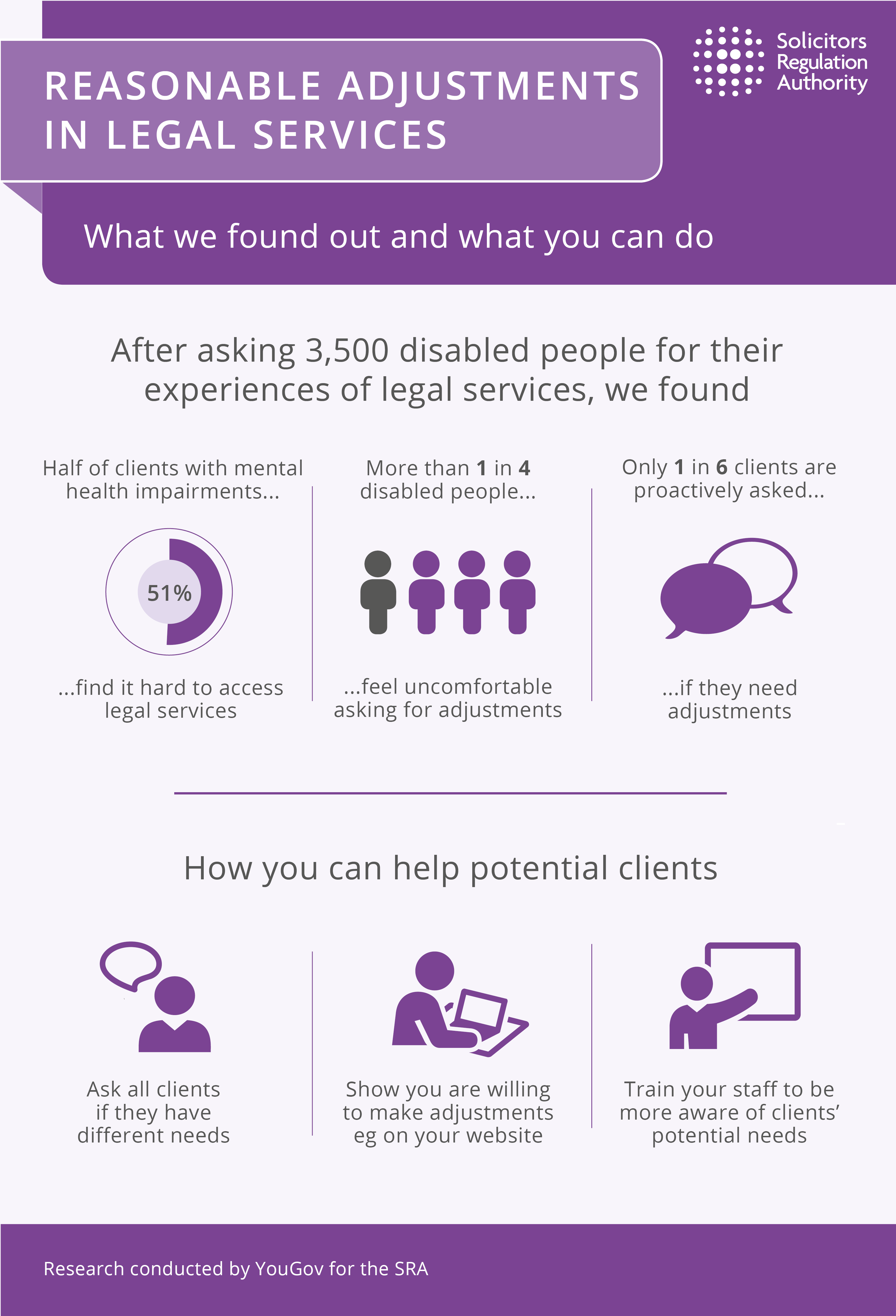 Reasonable adjustments in legal services infographic. After asking 3,500 disabled people for their experiences of legal services, we found. Half of clients with mental health impairments find it hard to access legal services. More than 1 in 4 disabled people feel uncomfortable asking for adjustments. Only 1 in 6 clients are proactively asked if they need adjustments. How you can help potential clients. Ask all clients if they have different needs. Show you are willing to make adjustments eg on your website. Train your staff to be more aware of clients' potential needs. This research was conducted by YouGov for the SRA.