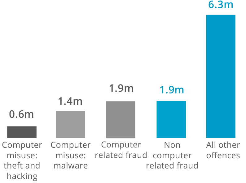 Computer misuse: theft and hacking 0.6m, Computer misuse: malware 1.4m, Computer related fraud 1.9m, Non compyer related fraud 1.9m, All other offences 6.3m