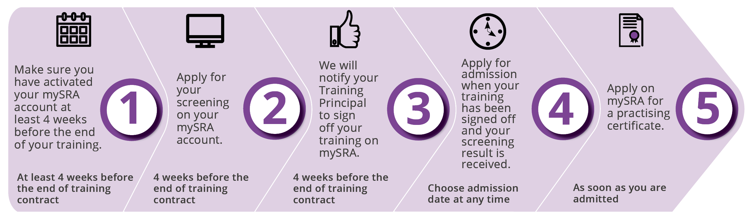 Trainee stages to admission - 1. Make sure you have activated your SRA account at least 4 weeks before the end of your training. (At least 4 weeks before the end of the training contract.) 2. Apply for your screening on your mySRA account (4 weeks before the end of training contract.) 3. We will notify your Training Principal to sign off your training on mySRA. (4 weeks before the end of training contract.) 4. Apply for admission when your training has been signed off and your screening result is received. (Choose admission date at any time.) 5. Apply on mySRA for a practising certificate. (As soon as you are admitted.)