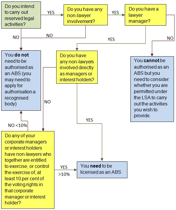 Flowchart for finding out whether you need to be licensed as an ABS