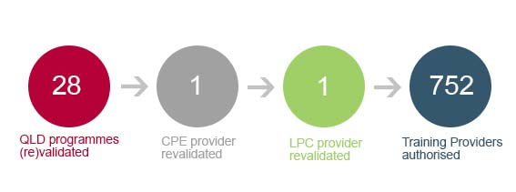 Figure 4 - revalidated a small number of QLD, CPE and LPC providers. QLD programmes (re)validated 28, CPE provider revalidated 1, LPC provider revalidated 1, training providers authorised 752.