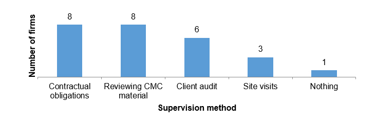 Method graph: Contractual obligations 8, Reviewing CMC material 8, Client audit 6, Site visits 3, Nothing 1,