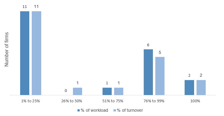1% to 25% percent of work load 11 percent of turnover 11, 26% to 250 percent of work load 0 percent of turnover 1, 51% to 75% percent of work load 1 percent of turnover 1, 76% to 99% percent of work load 6 percent of turnover 5, 100% percent of work load 2 percent of turnover 2,