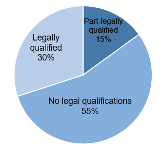 Legal qualified 30%, Part-legal qualified 15%, no legal qualifications 55%,