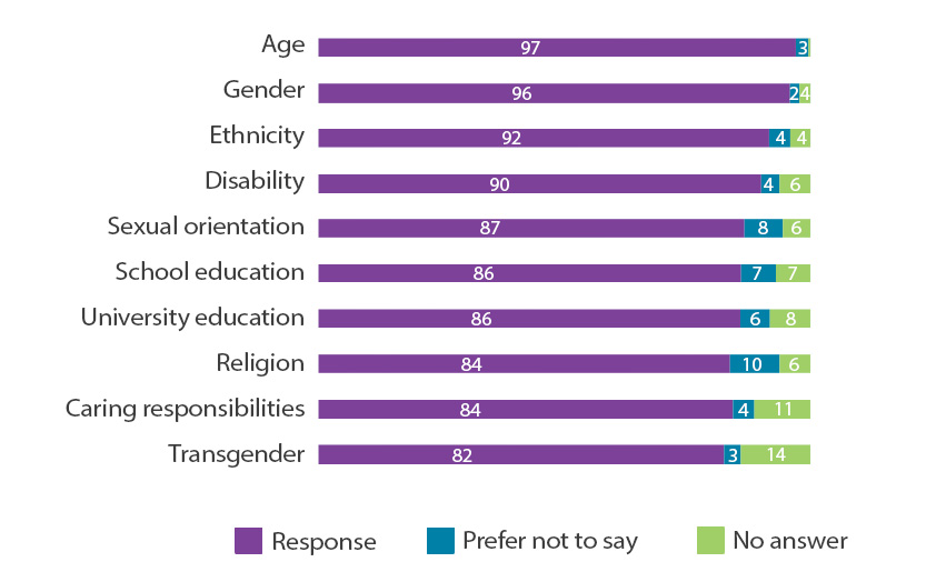 Age: Response 97%, Prefer not to say 2%, No answer  0.3,
