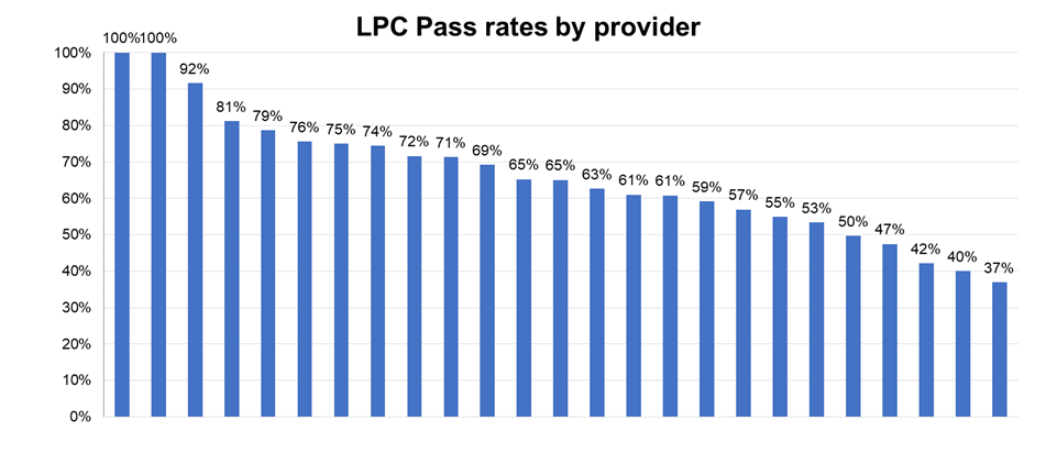LPC results by provider: 100%, 100%, 92%, 81%, 79%, 76%, 75%, 74%, 72%, 71%, 69%, 65%, 65%, 63%, 61%, 61%, 59%, 57%, 55%, 53%, 50%, 47%, 42%, 40%, 37%