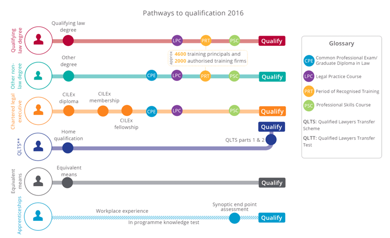 An image that shows he various pathways to becoming a solicitor